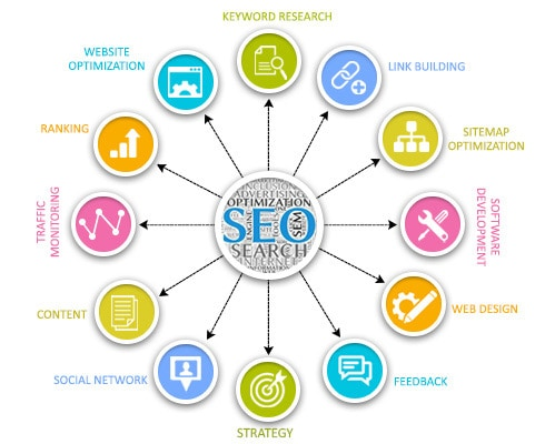 search engine marketing services company